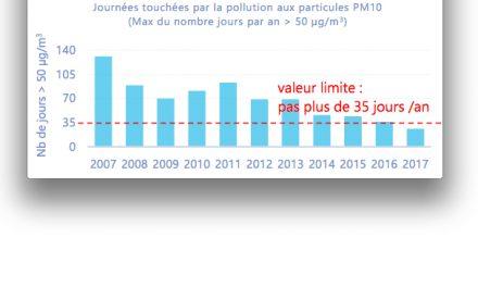 Baisse de la pollution de l'airaux particules fines : 2017, année historique