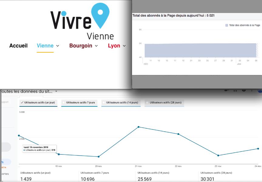 1 000 visiteurs/jour, 5 000 abonnés Facebook: vivre-vienne, un média d'infos locales devenu incontournable