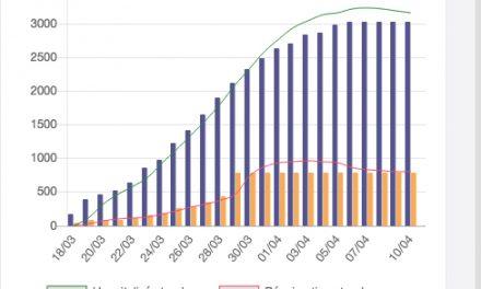 L'évolution en une semaine du Covid-19 : l'épidémie a atteint un «plateau» en Auvergne-Rhône-Alpes. Il faut en redescendre…