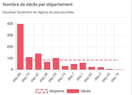 Covid-19 : la barre des 1 000 décès hospitaliers franchie aujourd'hui dans la Région, 68 en Isère, 398 dans le Rhône