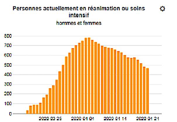 Covid-19 : la courbe des patients en réanimation s'aplatit. 45 % des décès situés dans les Ehpad de Rhône-Alpes