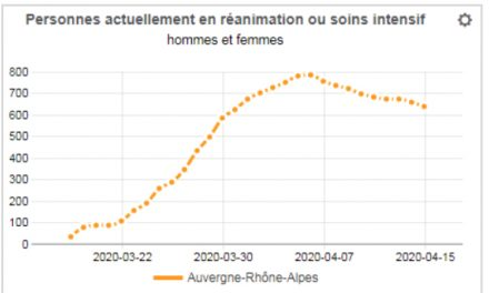Covid-19 : le nombre de patients en réanimation continue de diminuer en Auvergne-Rhône-Alpes