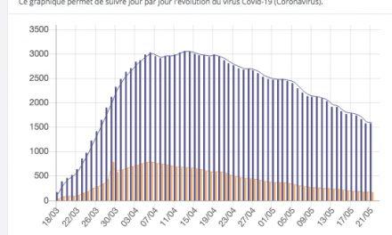 Covid-19-L a courbe continue de s'aplatir, aucun décès dans le Rhône et l'Isère enregistré ces dernières 24 h