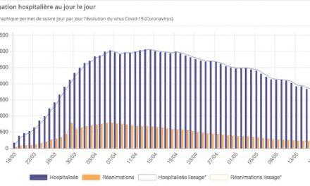 Le  Covid-19 circule toujours : trois «foyers de contamination» identifiés en Auvergne-Rhône-Alpes