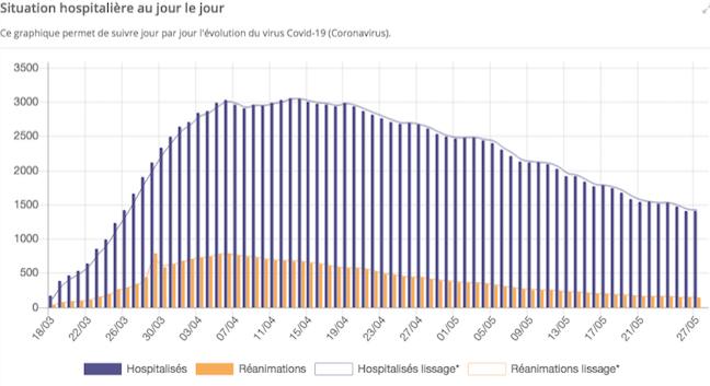 Covid-19, pas de 2ème vague en vue : hospitalisations, réanimations, dans le Rhône et l'Isère, la décrue se poursuit