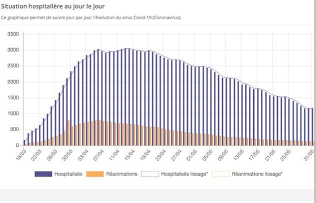 Covid-19 : légère remontée dans le Rhône, poursuite de la baisse en Isère