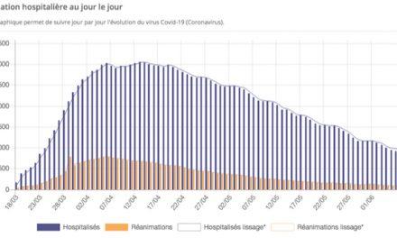 Covid-19 : plus que 5 patients en réanimation en Isère, l'épidémie poursuit sa décrue rapide