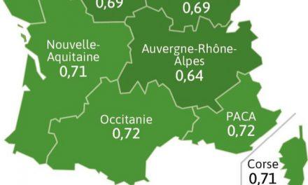 Covid-19 : Auvergne-Rhône-Alpes affiche le taux de reproduction du virus le plus bas de France