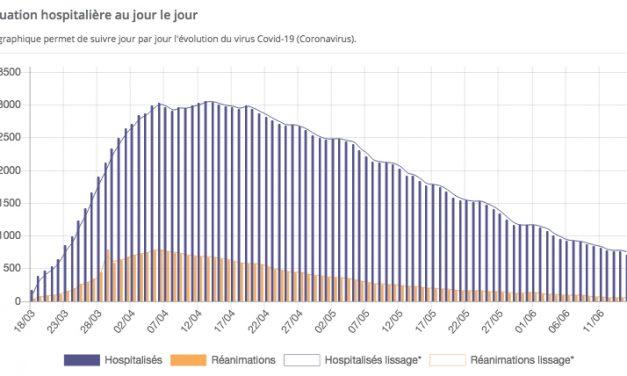 Auvergne-Rhône-Alpes : un cluster du Covid-19 identifié, 38 personnes infectées