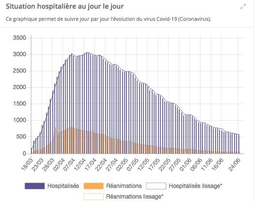 Covid-19 : 12 clusters actuellement suivis en Auvergne-Rhône-Alpes, le virus circule toujours