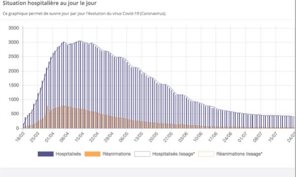 Auvergne-Rhône-Alpes : le Covid-19 voit sa circulation augmenter, mais en même temps, les hospitalisations continuent de baisser