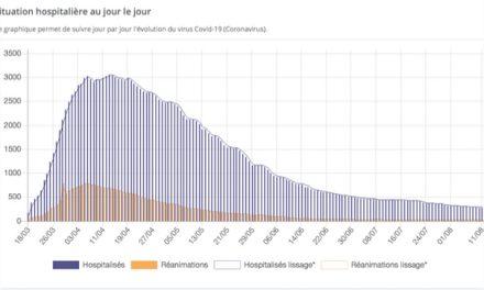Covid-19- Reprise des hospitalisations dans l'Hexagone et notamment en Isère