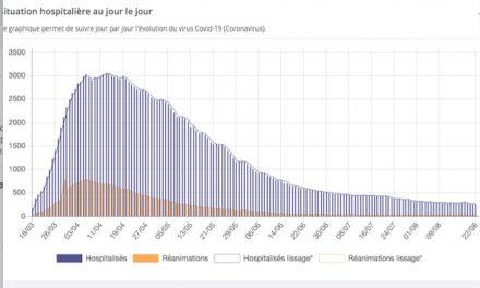 """Le paradoxe de l'épidémie de Covid-19 dans la région :  plus de contaminations, mais toujours moins d'hospitalisations et de """"réa"""""""