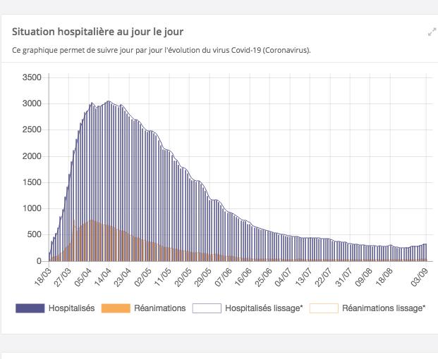 """Covid-19 et l'Isère qui compte six clusters : """"la tendance est à l'augmentation partout"""""""