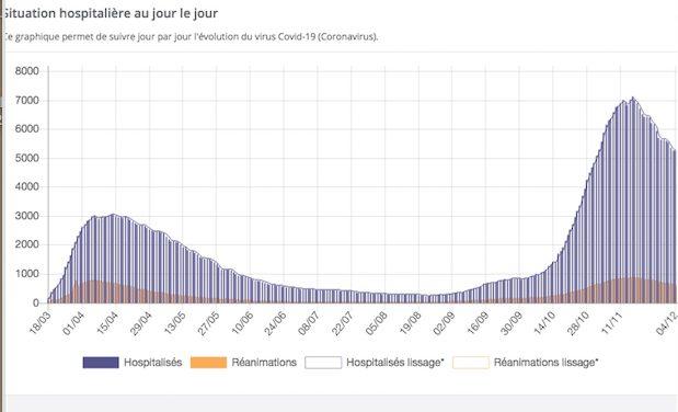 Covid : hospitalisations, réanimations, la pression continue de baisser dans l'Isère et le Rhône…en attendant le vaccin