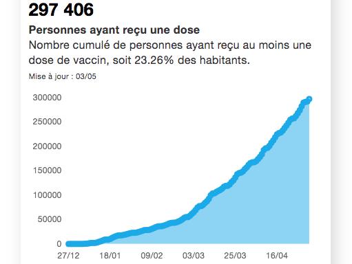Covid 19-Le taux d'incidence baisse encore en Isère : il passe sous la barre des 200